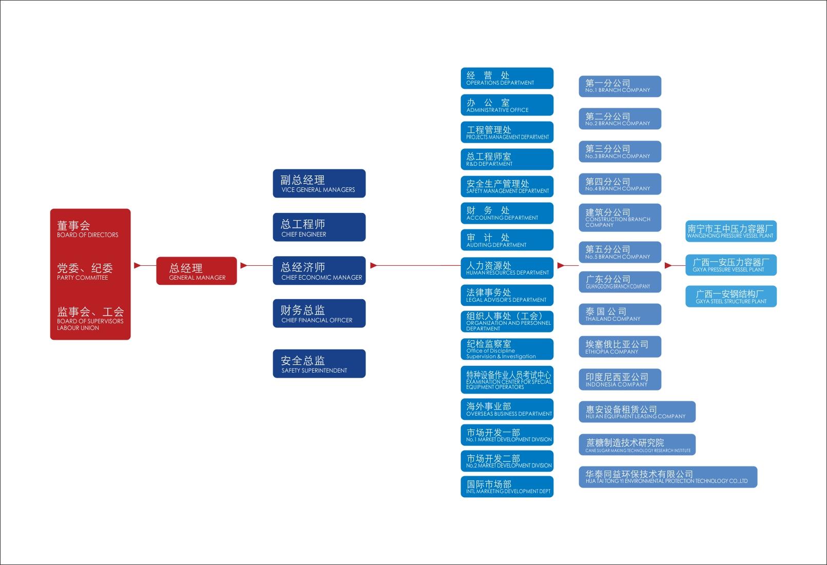 最新组织架构图20200927.jpg